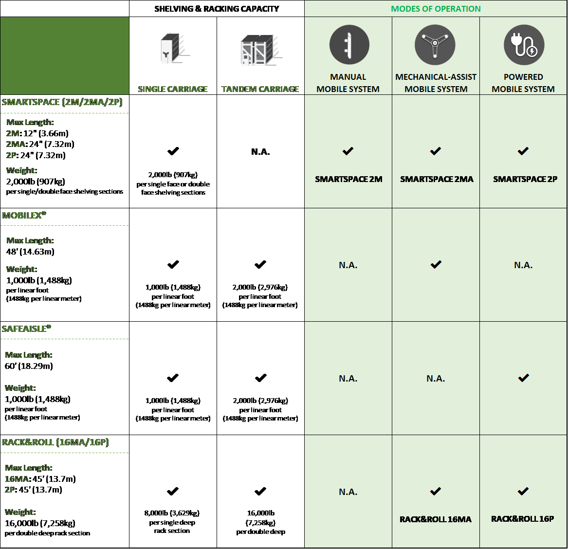 Mobile Cultivation Systems Table Chart